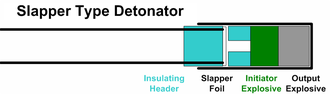 Slapper detonator - Diagram of a Slapper Detonator