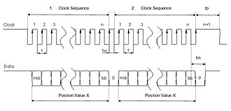 Synchronous Serial Interface - Multiple transmission
