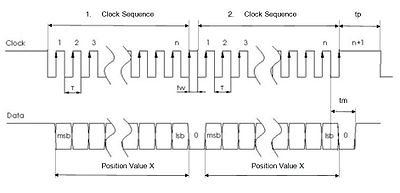 Synchronous Serial Interface - Wikipedia