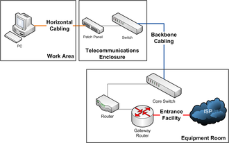 Structured cabling - Structured cabling network diagram.