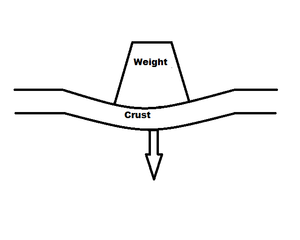 Tectonic subsidence - Weight causes crustal flexure and subsidence