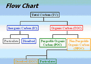Total organic carbon - Relationship of carbon-content categories