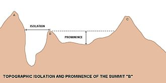 Topographic isolation - Topographic isolation and prominence