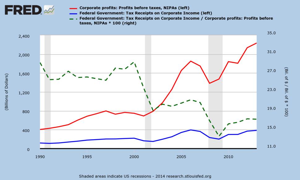 U.S. Federal Corporate Income Tax Receipts and Pre-Tax Profits