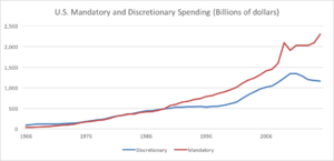 Discretionary spending - Graph of U.S. mandatory and discretionary spending from 1966 to 2015.  Mandatory spending levels start to diverge from discretionary spending levels in the early 1990s.