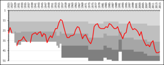 Västerås SK Fotboll - A chart showing the progress of Västerås SK through the swedish football league system. The different shades of gray represent league divisions.