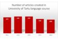 Wikimedia Eesti University of Tartu course graph 2011-2015.png