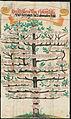 Wolleber Nachfahrentafeln 1591 03 Freiherren von Hohenstaufen und Herzöge zu Schwaben.jpg
