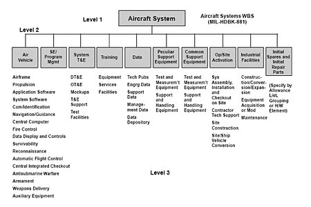 Example from MIL-HDBK-881, which illustrates the first three levels of a typical aircraft system Work Breakdown Structure of Aircraft System.jpg