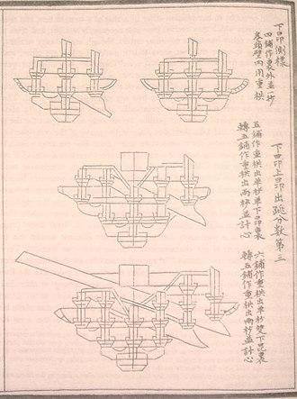 Yingzao Fashi - Image: Yingzao Fashi 3 desmear