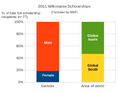 2011 Wikimania scholarship demographics.png