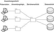 Schichtenarchitektur for 3 schichten architektur