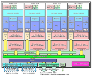Bulldozer (microarchitecture) - Block diagram of a 4 module design with 8 integer clusters