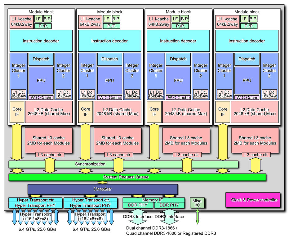 File:AMD Bulldozer block diagram (8 core CPU) PNG