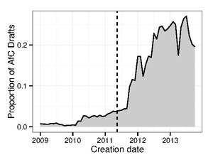 The proportion of newcomer created articles/drafts that started in the AfC workflow is plotted over time.