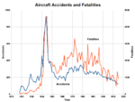 Aircraft Accidents and Fatalities.png