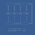 An organizational chart of the guild management.jpg