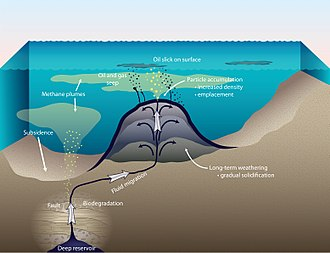 Asphalt volcano - A diagram showing formation of an asphalt volcano and associated release of methane and oil.