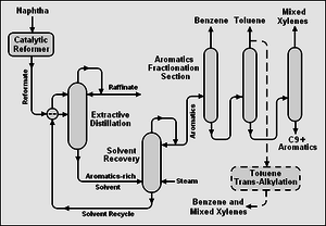 BTX (chemistry) - Schematic flow diagram for the extraction of BTX aromatics from a catalytic reformate.