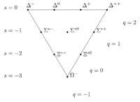 Figure 3. The S=3/2 baryon decuplet
