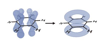 Rappresentazione della delocalizzazione della carica sull'anello benzenico. L'orbitale molecolare delocalizzato (a destra) può essere visto come la composizione di più orbitali atomici (a sinistra).