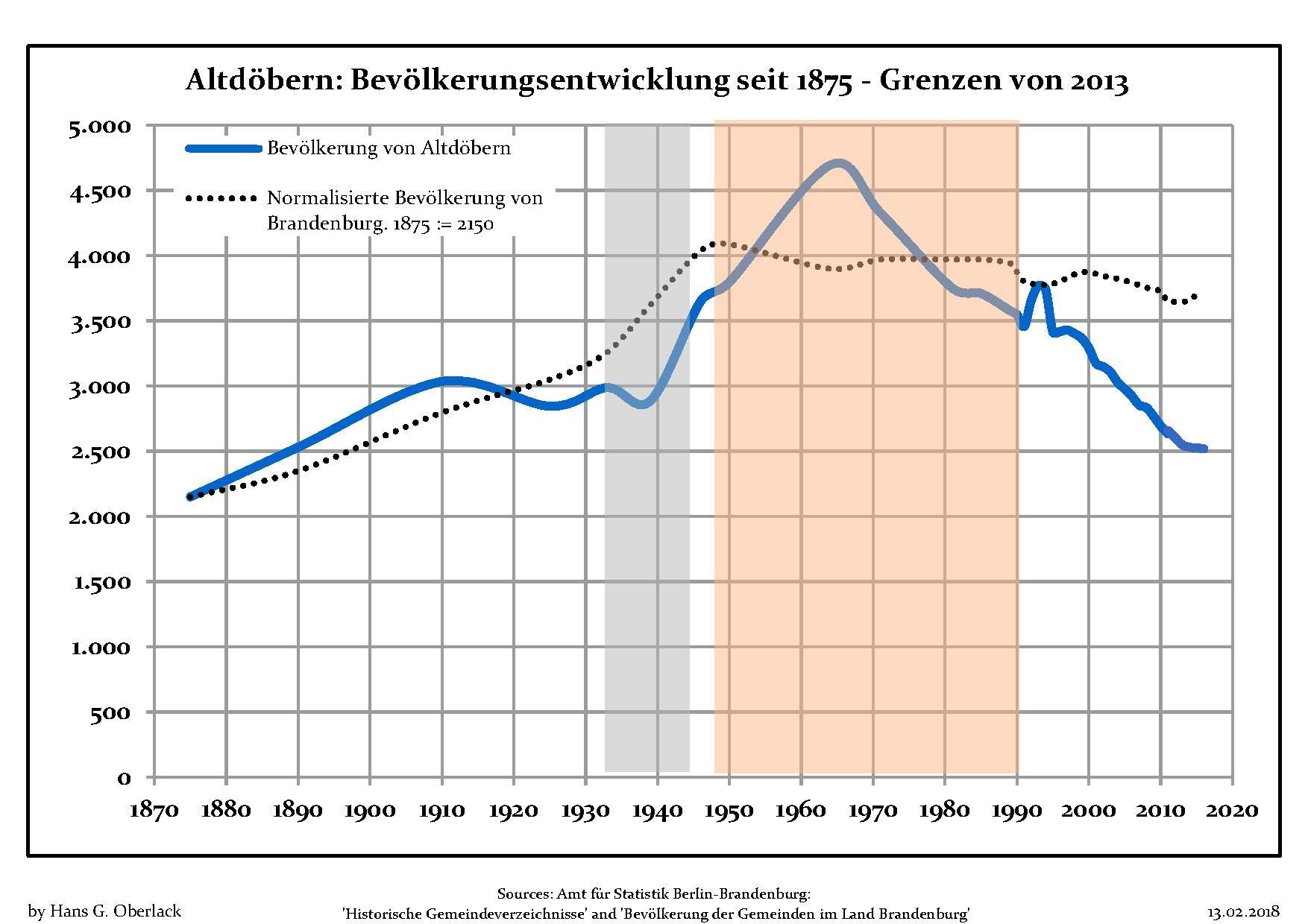 Fichierbevölkerungsentwicklung Altdöbernpdf Wikipédia