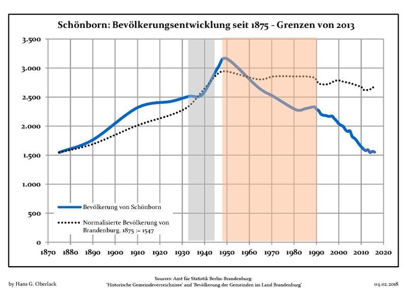 File:Bevölkerungsentwicklung Schönborn.pdf