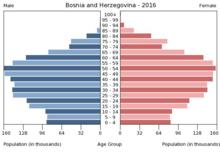 Džaferović: Neću biti kandidat 2022. godine, član Predsjedništva BiH će biti Bakir Izetbegović 220px-Bev%C3%B6lkerungspyramide_Bosnien_2016