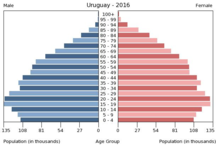 Uruguay-Demographics-Bevölkerungspyramide Uruguay 2016