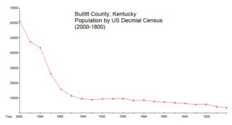 Bullitt County, Kentucky - Graph of Bullitt County population by decade