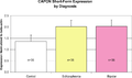 CAPON mRNA Short-Form Expression by Diagnosis.png