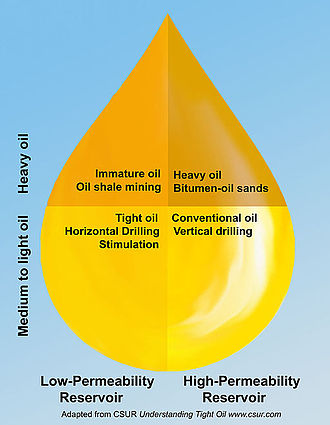 Hydraulic fracturing in Canada - Image: CSUR 4 types oil