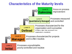 English: The five process maturity levels in t...