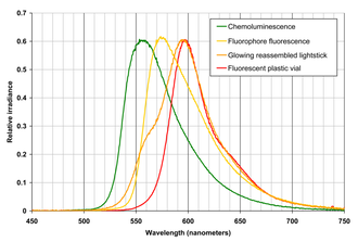 Glow stick - Spectral emission of chemiluminescence (green line) of mixed fluorophore and peroxide, which was removed from an orange glow stick, fluorescence of liquid fluorophore in glass ampoule only (before mixing) while under black light (yellow-orange line), fluorescence of plastic outer container of orange glow stick under black light (red line), and spectrum of reassembled chemiluminescent glow stick (glowing liquid poured back into original orange plastic vial) (darker orange line). This plot thus shows that the orange light from an orange glow stick (identical to the one in the above glow stick disassembly image) is created by a greenish-yellow light emitting chemoluminescent liquid partially inducing fluorescence in (and being filtered by) an orange plastic container.