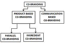 Classification of Co-Branding.jpg