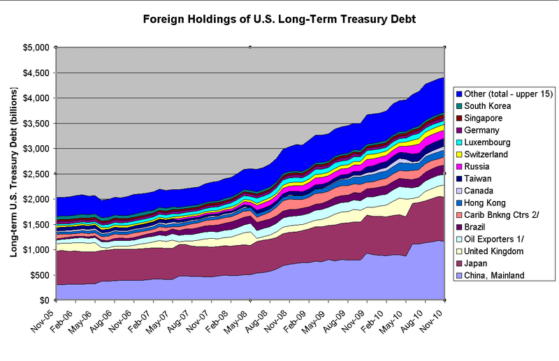 800px-Composition_of_U.S._Long-Term_Treasury_Debt_2005-2010.PNG