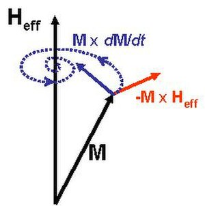 Micromagnetics - The terms of the Landau-Lifshitz-Gilbert equation: precession (red) and damping (blue). The trajectory of the magnetization (dotted spiral) is drawn under the simplifying assumption that the effective field Heff is constant.