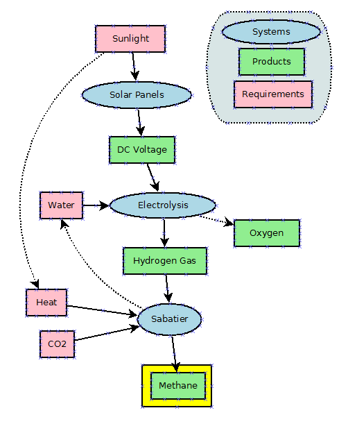 Diagram of sustainable methane fuel production