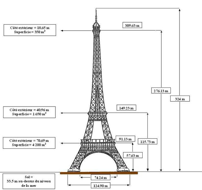 Donn es techniques de la tour eiffel wikip dia - Les dimensions de la tour eiffel ...