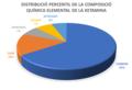 Distribució percentual dels elements que componen la Ketamina.png