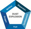 Dust explosion pentagon simple.png