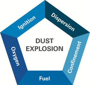 Health and safety hazards of nanomaterials - The explosion pentagon is a representation of the five requirements for a dust explosion.