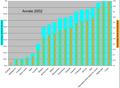 E2Pourcentage cumulé de CO2 émis et population mondiale cumulé en 2002.png