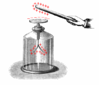 Electroscope showing induction.png