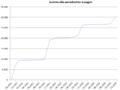 Entwicklung periodische Spenden seit 2011.PNG