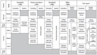 Floridan aquifer - Comparison of hydrogeologic terminology used for the Floridan aquifer system.