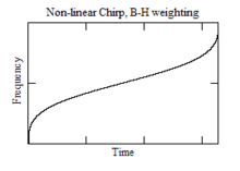 Frequency Plot for Non-linear Chirp with B-H wgt.png