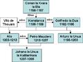 Genealogio Conan la 4-a (Bretonio).png