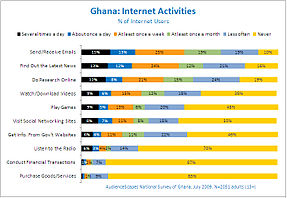 Ghana internet surfing activities.