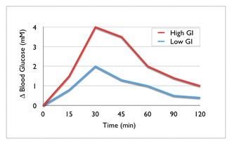 Postprandial glucose test - Changes in blood glucose over time following a high and low glycemic index (GI) carbohydrate.